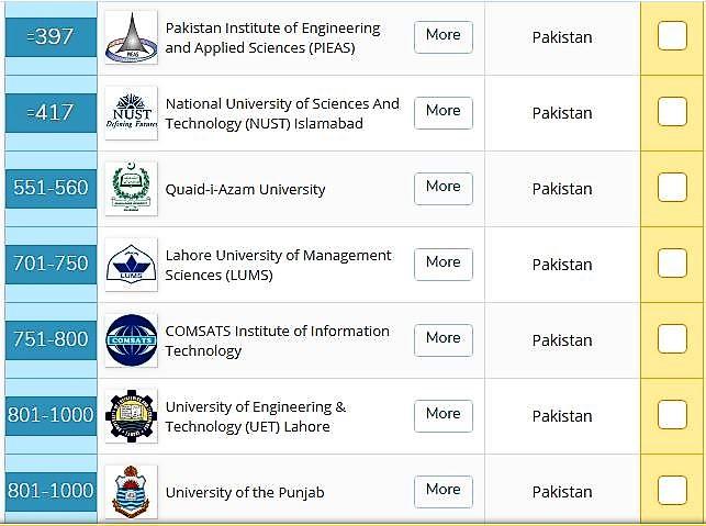 Fung Entry Test Pakistani Universities Ranking 2019