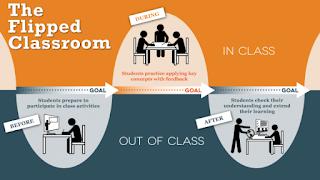 Imagen tomada de http://facultyinnovate.utexas.edu