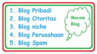 macam-macam blog