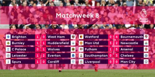 Hasil Liga Inggris Pekan 8