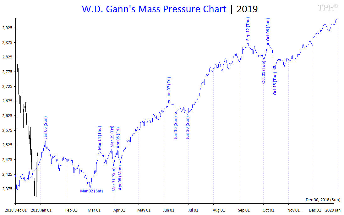 W.D. Gann's Mass Pressure Chart for 2019