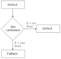 defect_failure