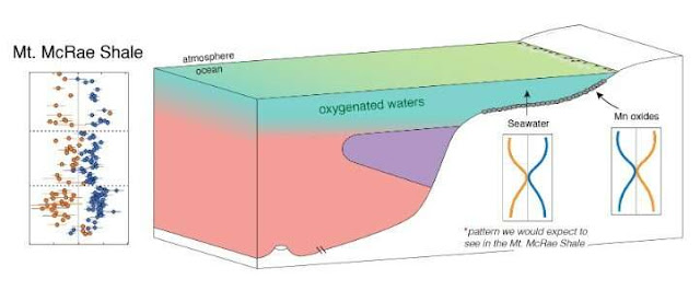 Ancient rocks provide clues to Earth's early history