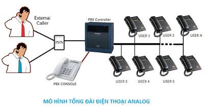 Mô hình hệ thống tổng đài điện thoại nhà nghỉ.