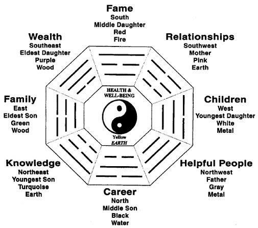 idi 324: FENG SHUI DIAGRAM. YOU CAN USE IT FOR YOUR LIFE