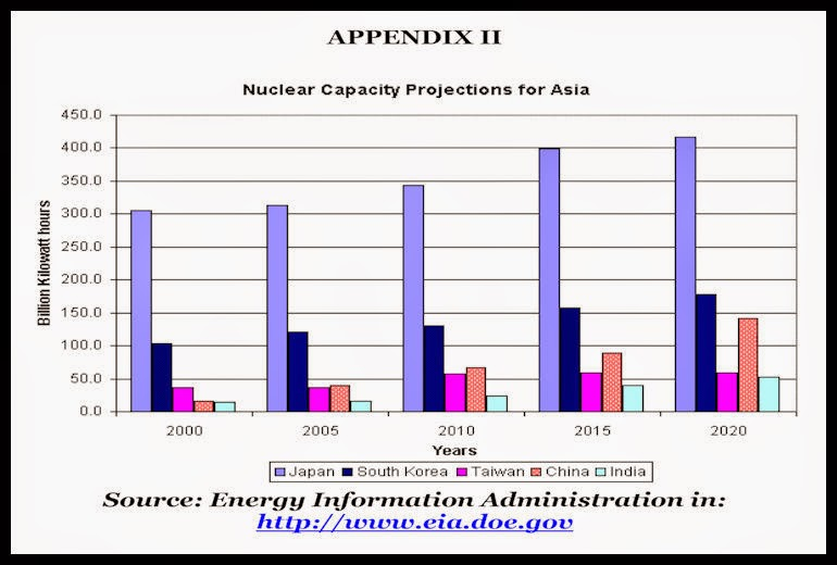 BACCI-Chinese-Civil-Nuclear-Energy-5-Nov-2007