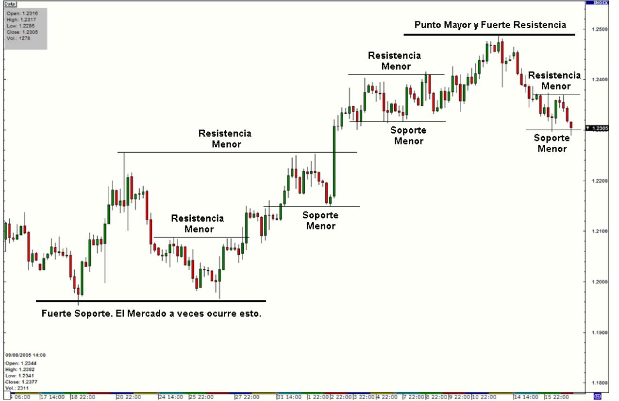 Pivots o resistencias opciones binarias