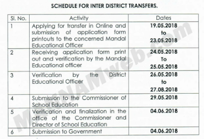Inter- District TEACHERS transfer all Enclosures(Mutual,Spouse& General Trasnsfers Enclosures