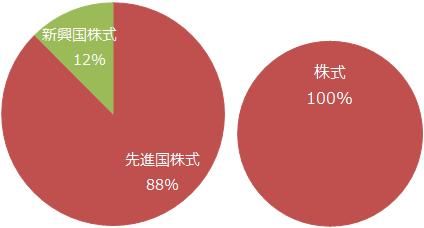 eMAXIS 全世界株式インデックス 基本投資割合