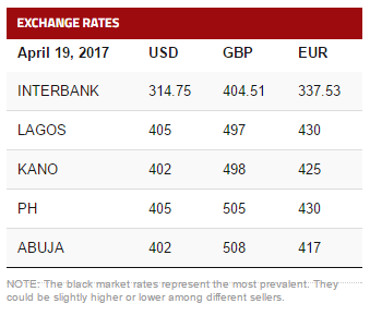 Find The List Of Dollar To Naira Pounds And Euro Exchange Rate For Today April 17 2017 In Lagos Abuja Port Harcourt Kaduna