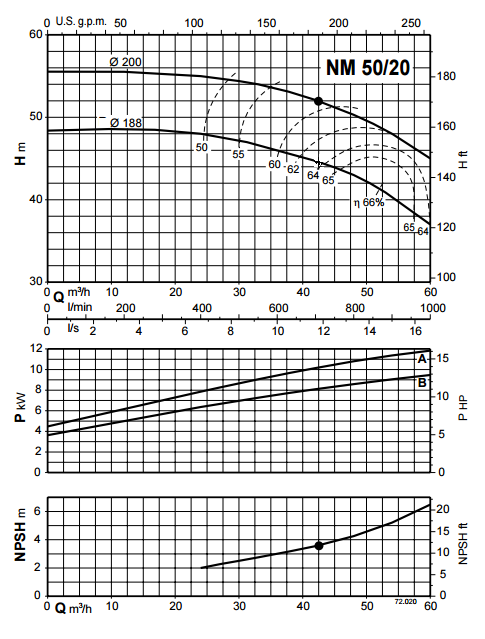 Pump charactaristics curves / diagram