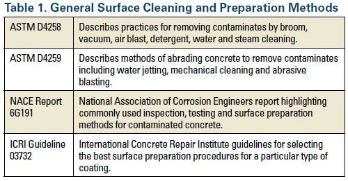 Technical Surface Preparation