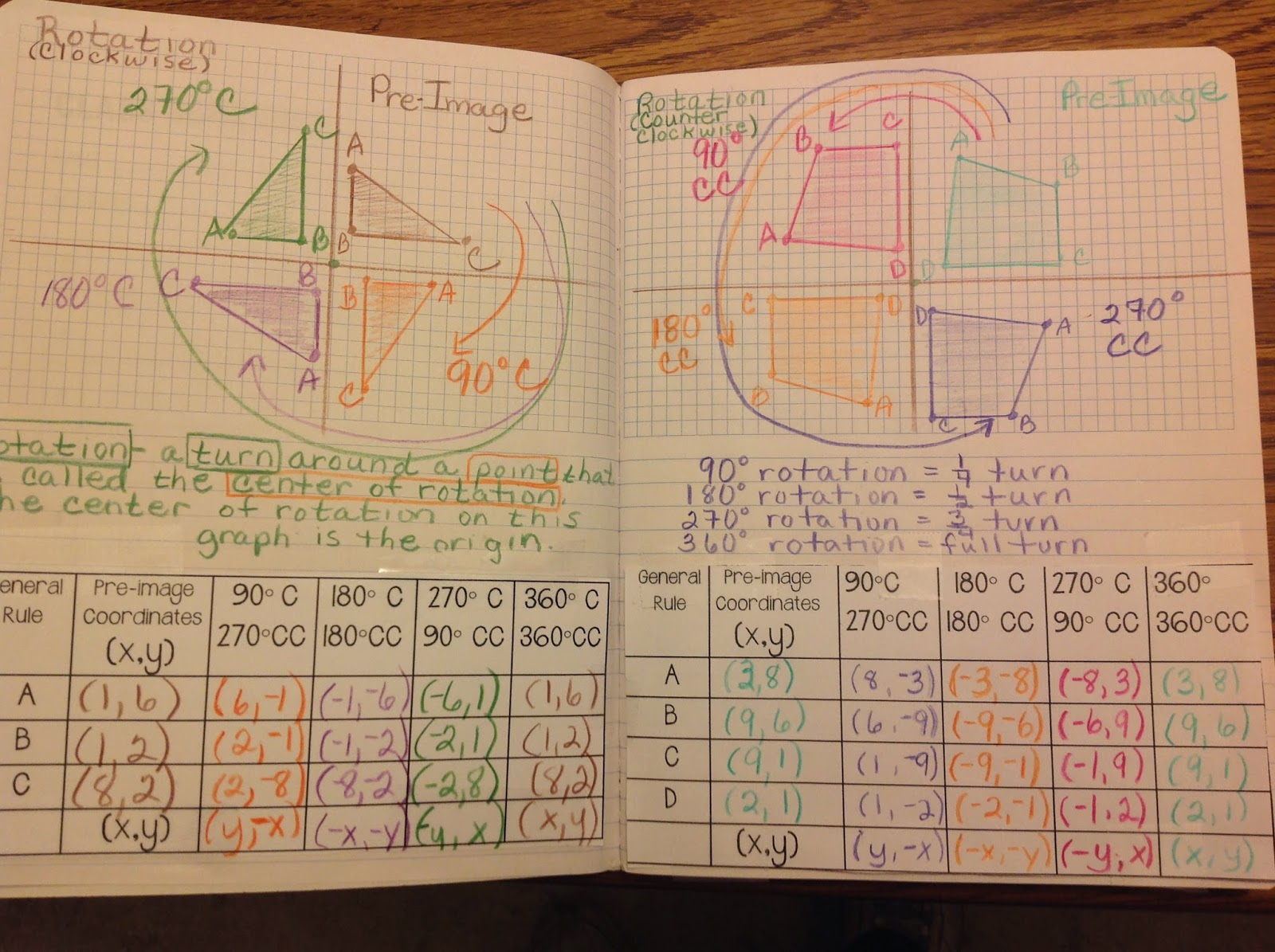 Equation Freak Rotations Interactive Notebook Page And A