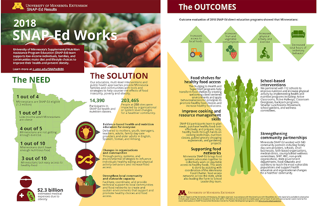 SNAP-Ed Works infographic with data from 2018 SNAP-Ed programming.