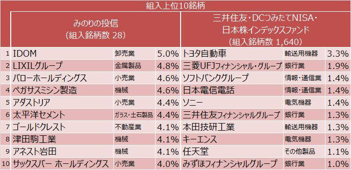 みのりの投信と三井住友・DCつみたてNISA・日本株インデックスファンド 組入上位10銘柄