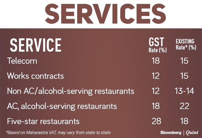 GST RATES   E Tax Samadhan