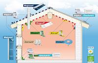 Jakich produktów użyć jako wiatroizolacji i izolacji powietrznej domu