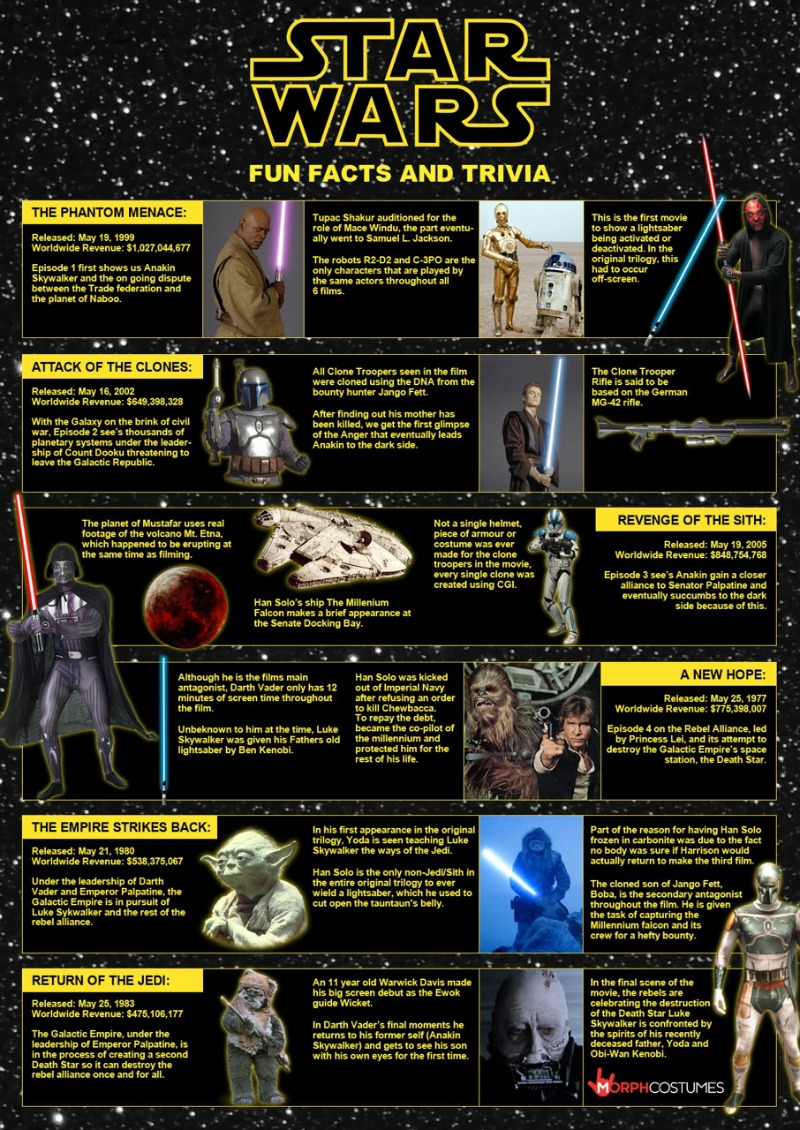 , May the Force be With You!   Star Wars  Fun Facts & Trivia