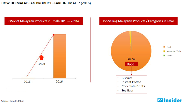 How do Malaysian Products fare in Tmall?