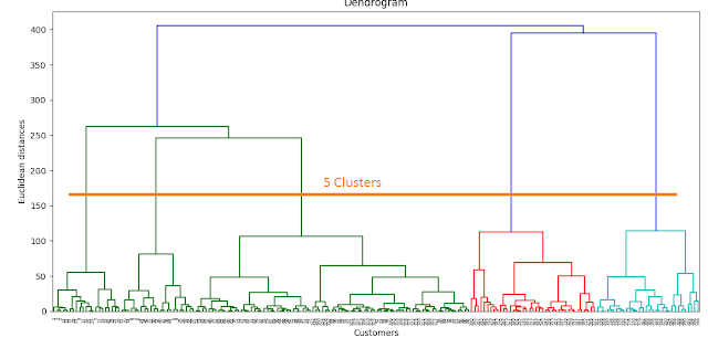 collaborative hierarchical clustering in the browser Collaborative filtering is one of the main paradigms divisive hierarchical clustering for authn & authz federation infrastructure using web browser.