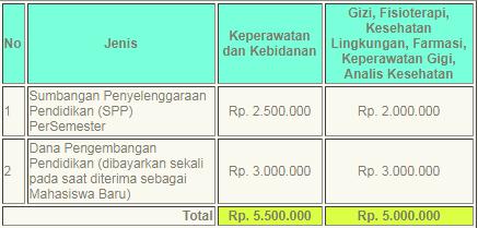 Biaya Kuliah Poltekkes Makassar 2018/2019