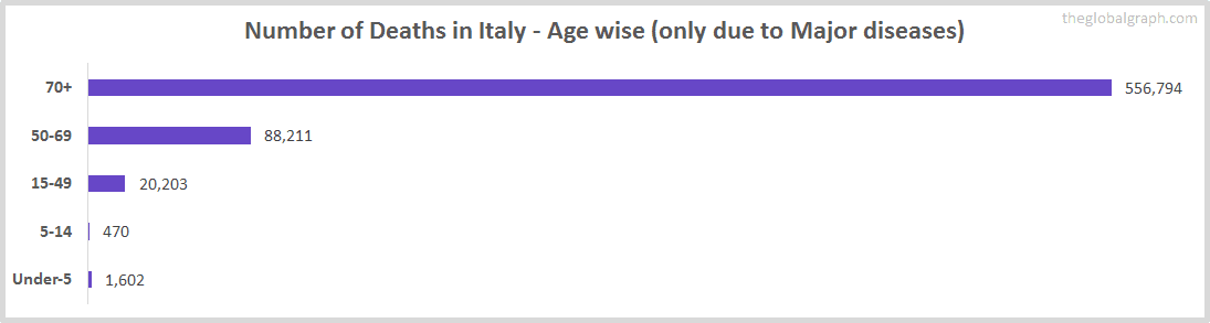 Number of Deaths in Italy - Age wise (only due to Major diseases)