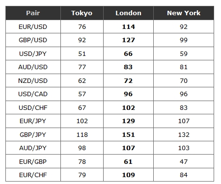 What forex pairs trade the best during the sydney session