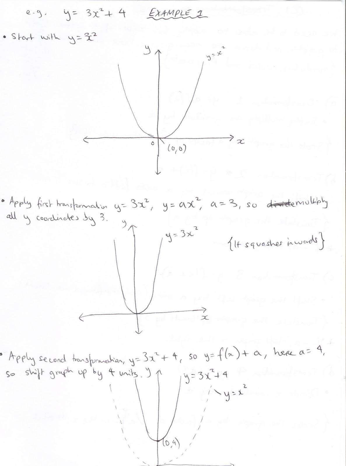 A Level Mathematics Transformations Of Graphs