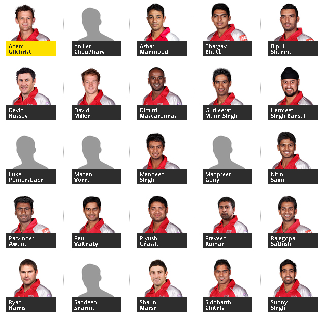 Kings XI Punjab Squad