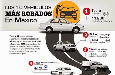 Autos mas robados en Mexico 2019 2020