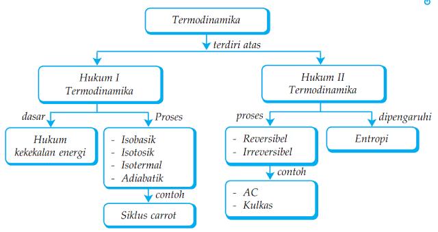 Peta Konsep Termodinamika