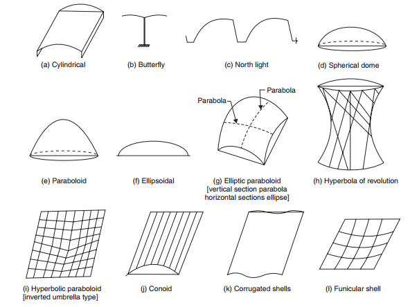 Types of shell roof-roofconstruction-terminology.blogspot.com