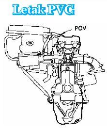 Mengenal Positive Crankcase Ventilation (PCV), Sistem Kontrol Emisi Pada Kendaraan