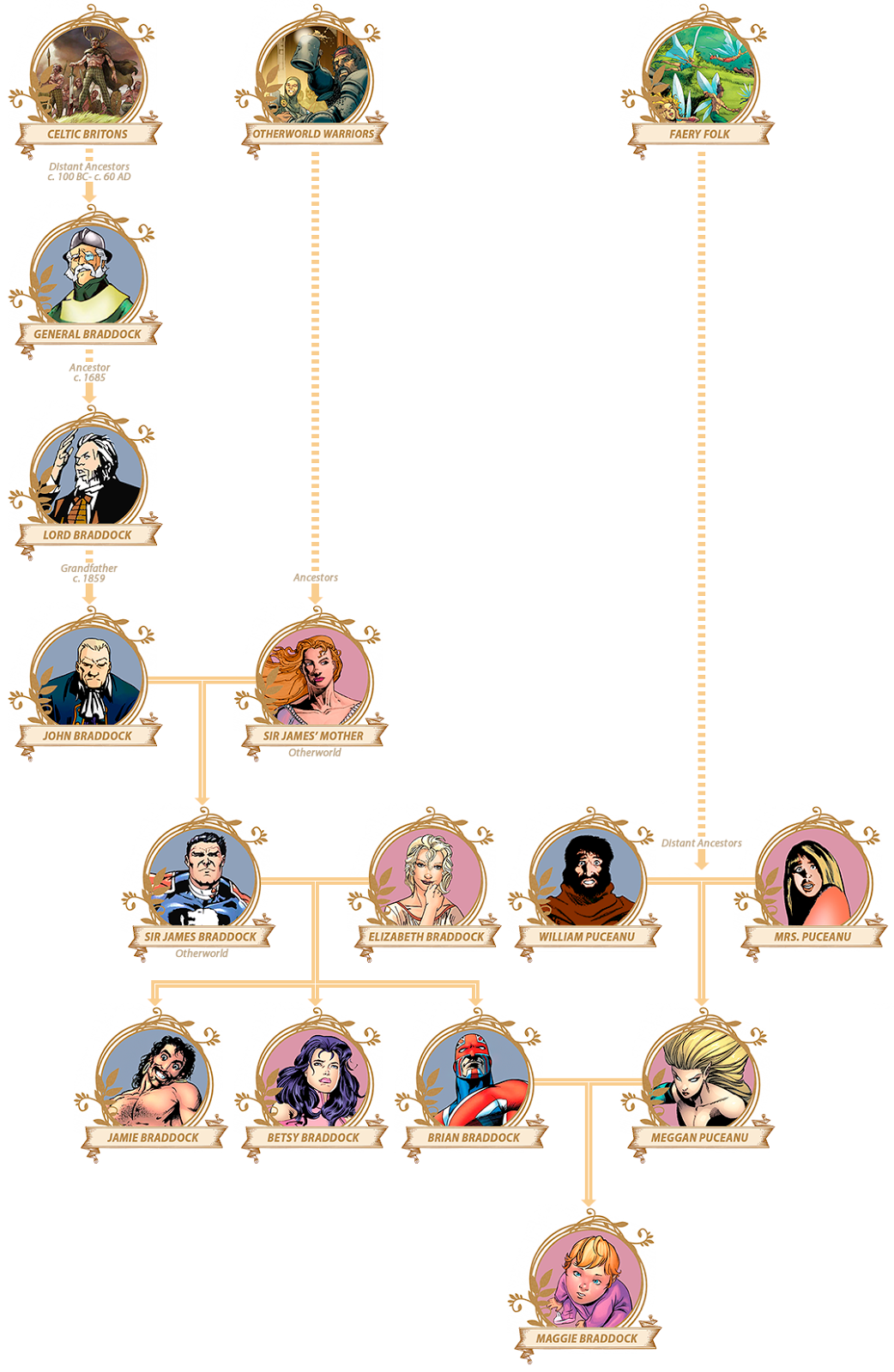 The Braddock Family Tree
