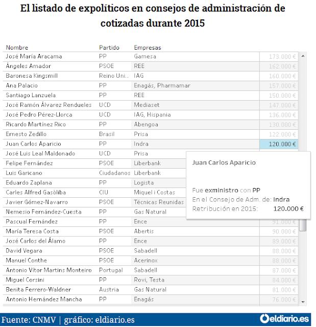http://www.eldiario.es/economia/expoliticos-consejeros-cotizadas-cobraron-millones_0_549095353.html