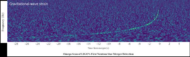 Ba mươi giây tín hiệu từ hai sao neutron xuất hiện trong máy dò của LIGO. Tín hiệu này kéo dài thực tế tổng cộng đến 100 giây. Hình ảnh: Caltech/MIT/LIGO Lab.