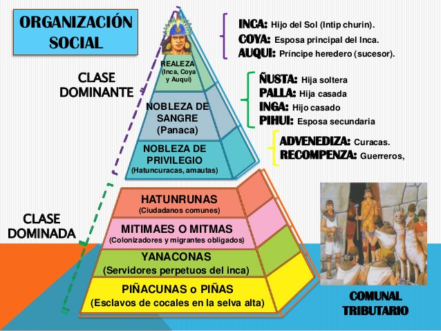 inca social structure in english - photo #36