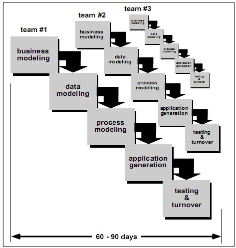 Pengertian SDLC (System Development Life Cycle) Menurut Para Ahli 3_