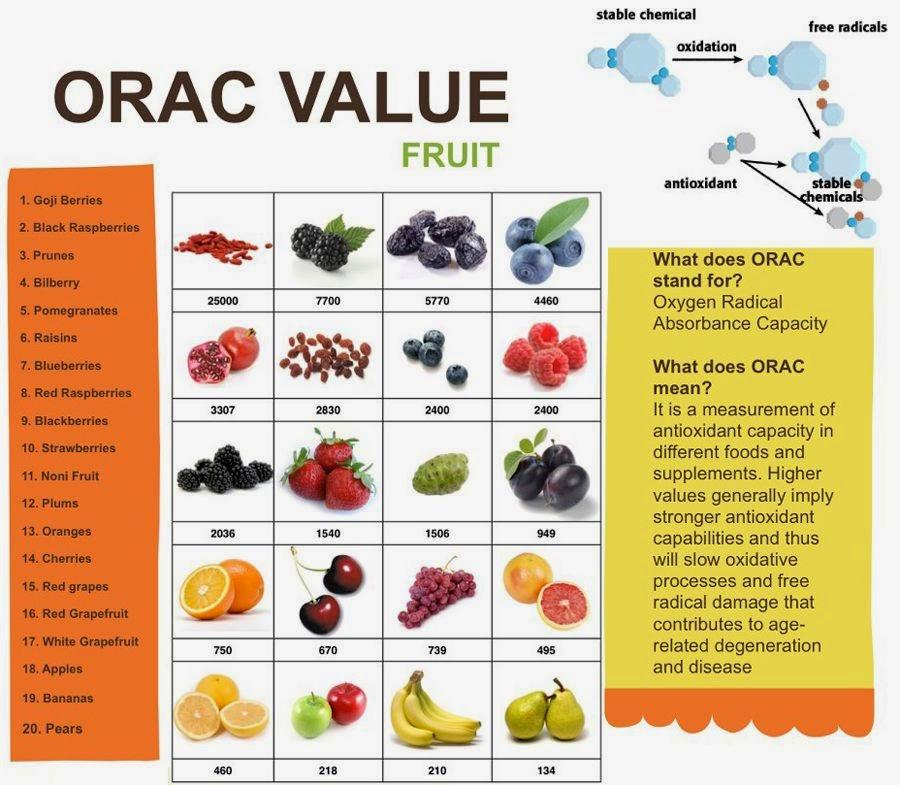 List Of Orac Values Of Foods