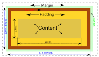前端工程師的CSS盒子模式是一個很重要的觀念,是用來描述一個元素是如何組成的。