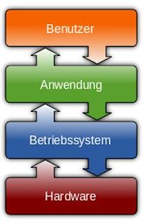Hubungan antara Hardware, Sistem Operasi, Aplikasi dan User