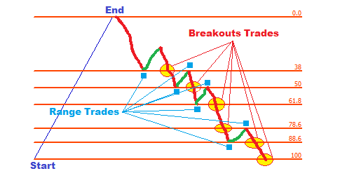FOREX TRADING GUIDE: HOW TO TRADE WITH FIBONACCI RETRACEMENT