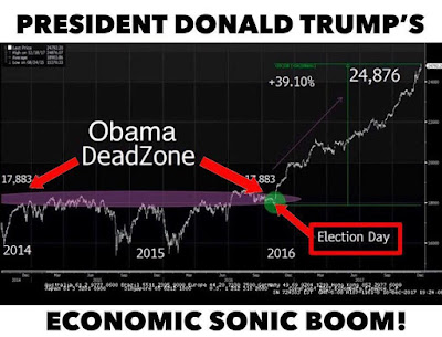 Bob's Blog: Trump's economic sonic boom