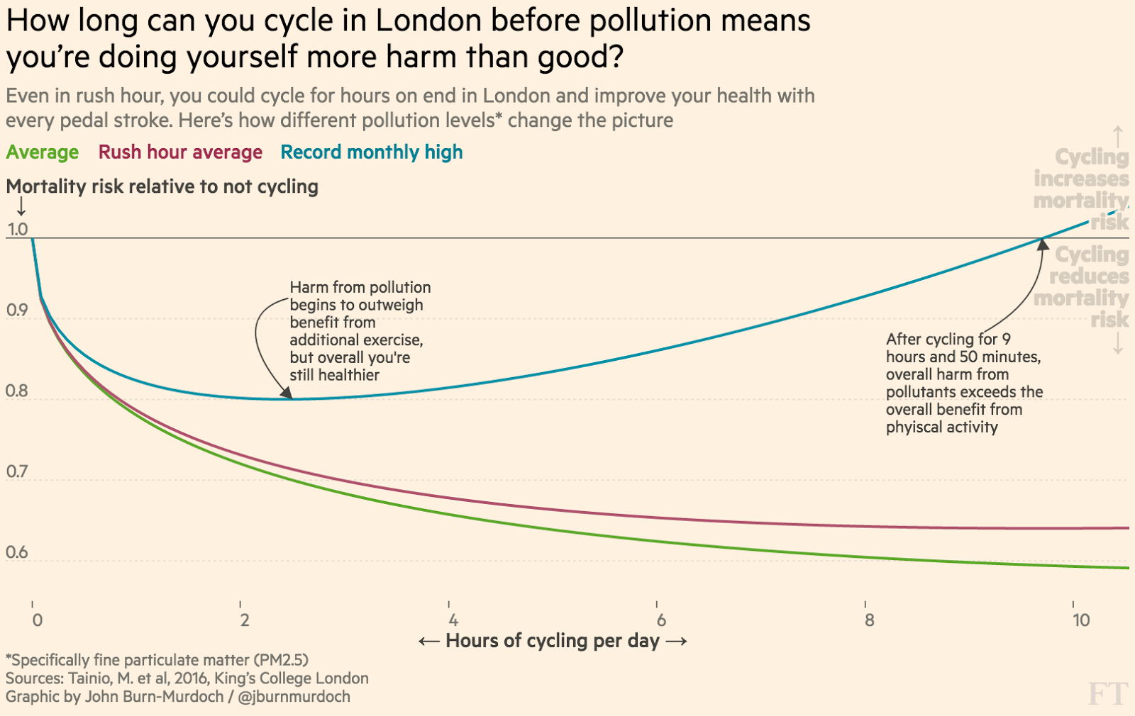 How long it takes cycling in cities before pollution means it does you more harm than good
