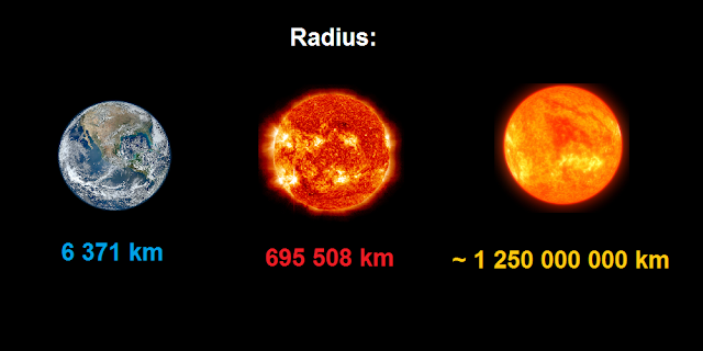 Comparison: Earth - Sun - UY Scuti (Radius)