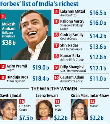 Forbes India Rich List 2017: Mukesh Ambani Tops