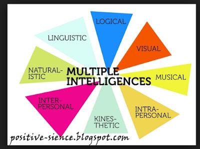 Kurikulum TK Paud Multiple Intelligence