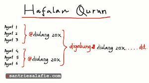 Tips dan Trik Menghafal Al Quran Dengan Rumus 20x20 by Santrie Salafie