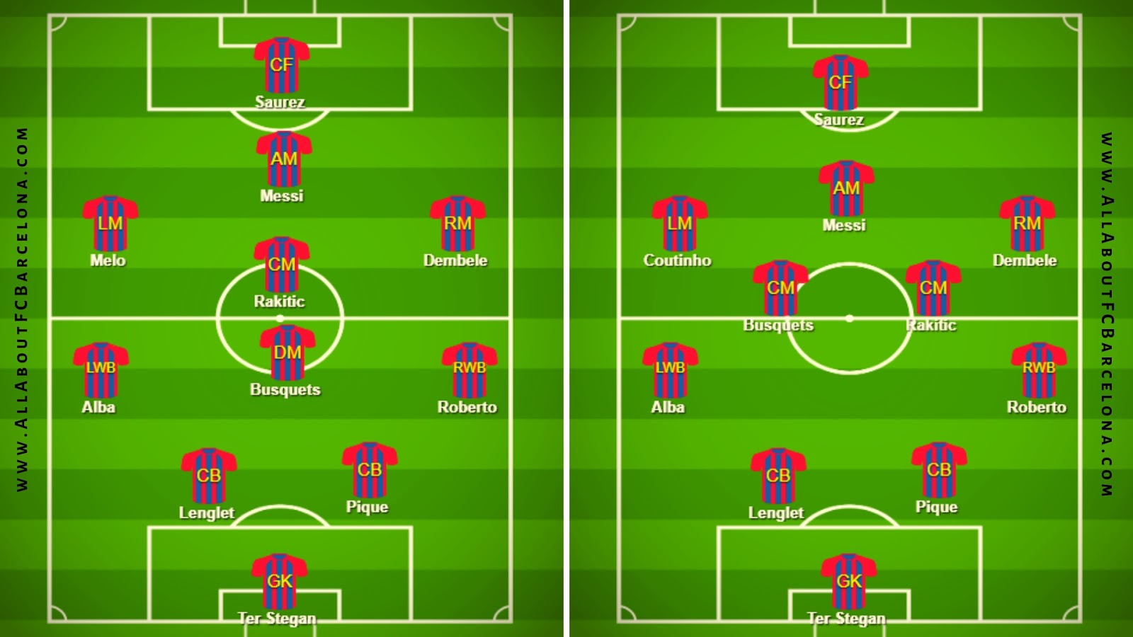 Messi in the center will bring both wings in to play, all the time