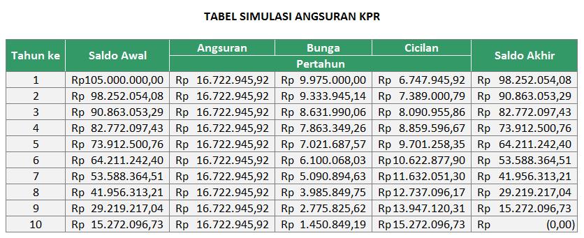 Menghitung Angsuran KPR